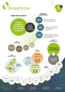 BioteqPartner Infographic